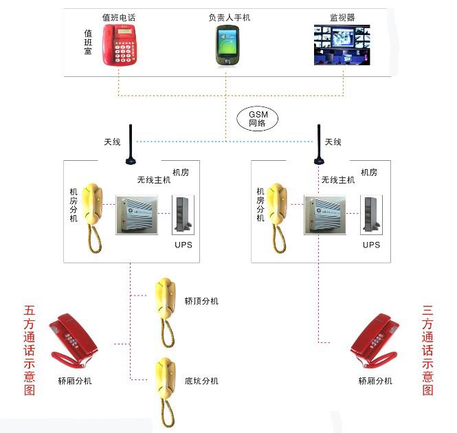 """l """"一键式""""无线通信功能:采用GSM技术改善以往有线通信技术的安装麻烦、铺设线路多、施工周期长、成本高等弊端,实现监控室的位置可以随意安置而不影响电梯的通话,监控室用市话网络,无需布线。当电梯使用过程中发生故障停机或停电困人等意外情况时电梯乘客""""一键式""""呼救; l 电话自动转接功能:系统依据重要性存储4组号码,依次循环拨打,比如当值班室无人值守时,则自动转接维保公司电话; l 防误拨及恶意拨打措施:为了确保通信的有效性,在设计时呼叫按钮按住的时间必须满足设"""